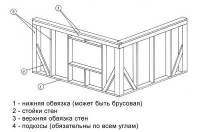 Деревянный каркасный дом схема сборки
