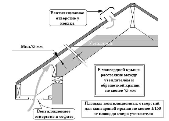 Схема сборки крыши каркасного