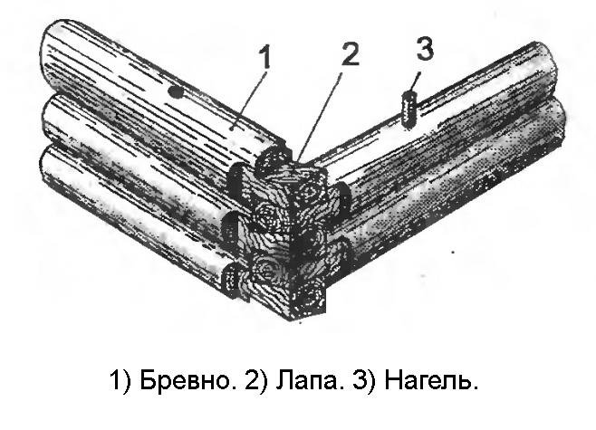 Схема соединение угла сруба в