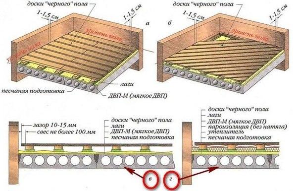Схема устройства чернового