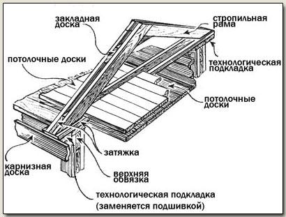 крыши бревенчатого дома