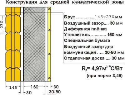 Схема утепления брусовой бани