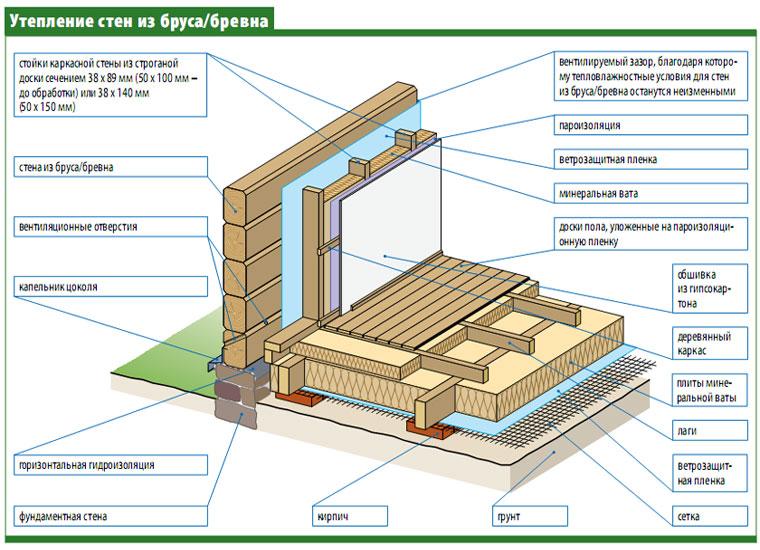 Схема утепления стен из бруса