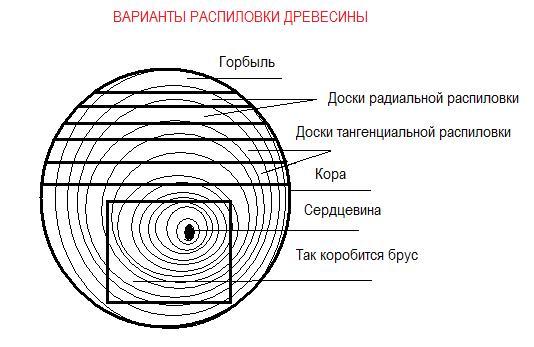 Схема вариантов распиловки