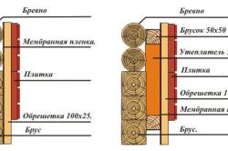 Схема вариантов утепления бревенчатых и брусовых стен