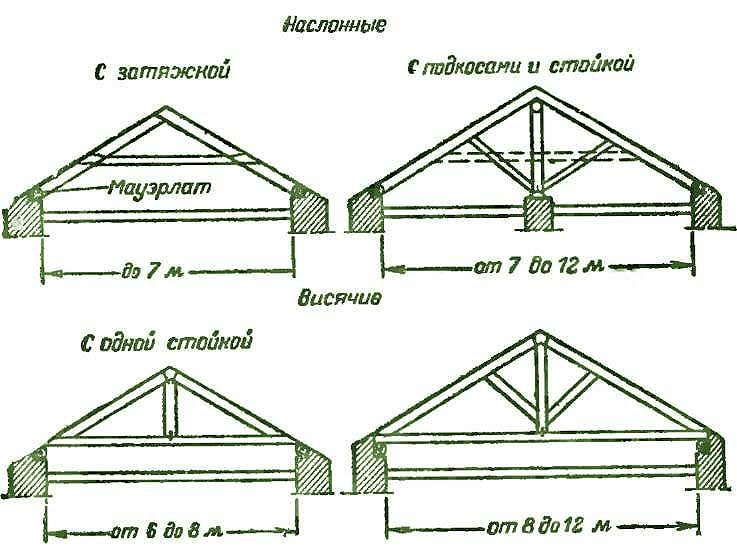 Схема видов стропильных систем