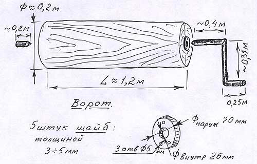 Схема ворота для деревянного
