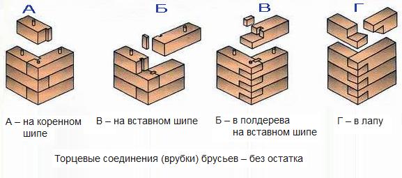 Схемы соединения брусьев