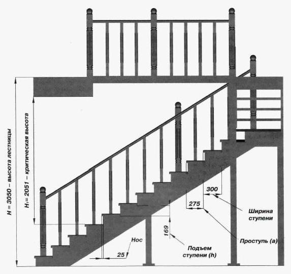 по возведению лестниц