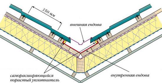 Схема утепления крыши в месте