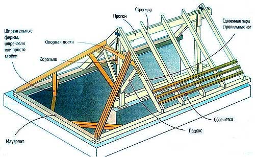 и постройки каркаса крыши