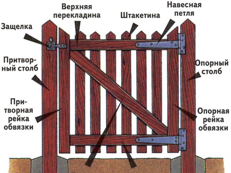 Как сделать ворота своими руками с фото