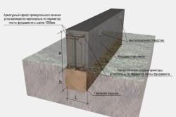 Устройство ленточного фундамента под гараж