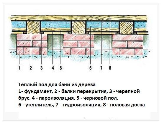 Схема утепленного деревянного