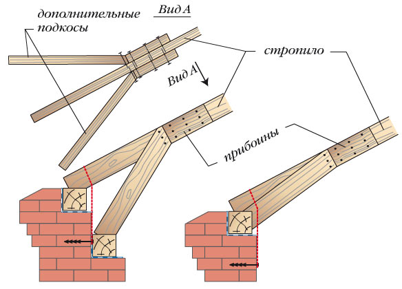 Схема усиления стропильных