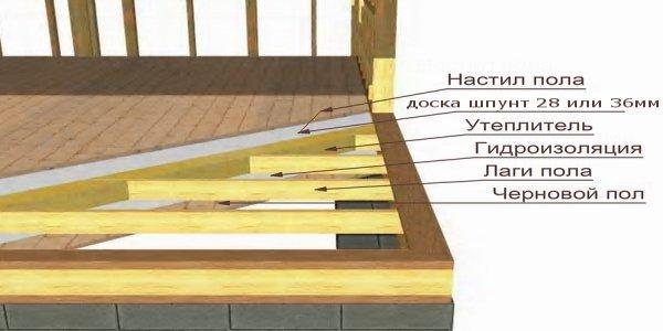 Крыши отзывы ремонт