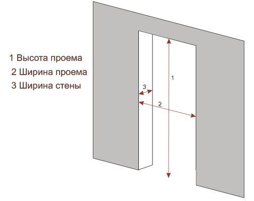 по изготовлению двери