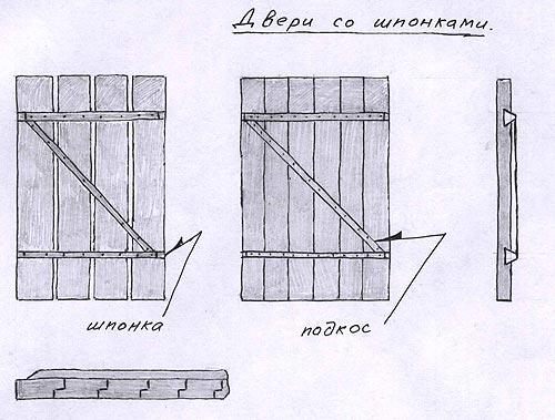Схема дверей со шпонками