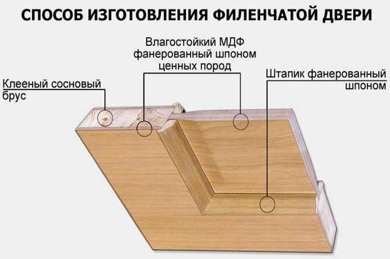 Изготовление филенчатой двери.