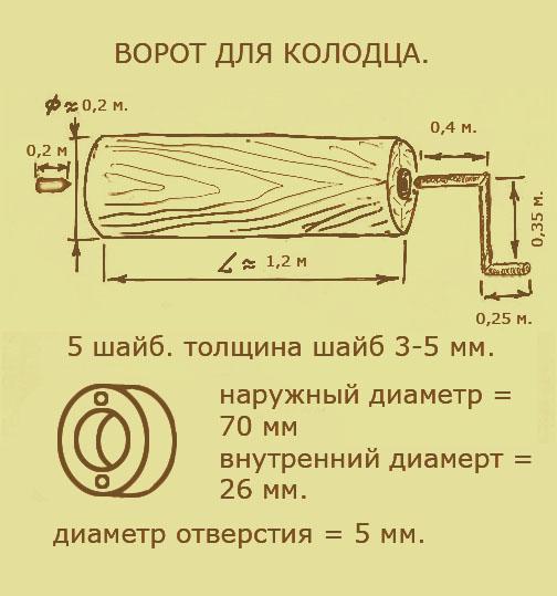Опалубка для колодца своими руками