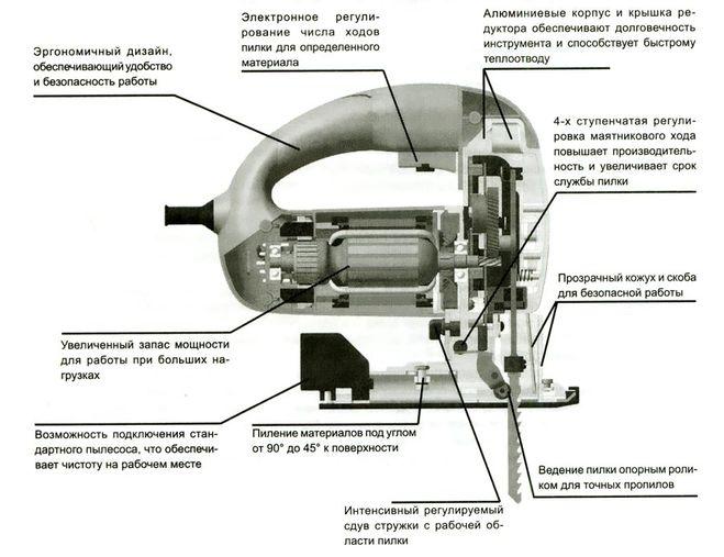 Конструкция лобзика