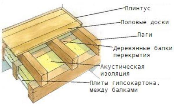 Схема монтажа пола по лагам