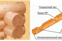 Схема сборки сруба из оцилиндрованных бревен
