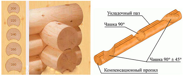 Схема сборки сруба из