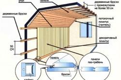 Схема внутренней отделки деревянного дома вагонкой
