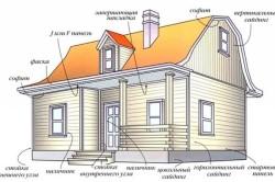 Схема наружной отделки деревянного дома сайдингом