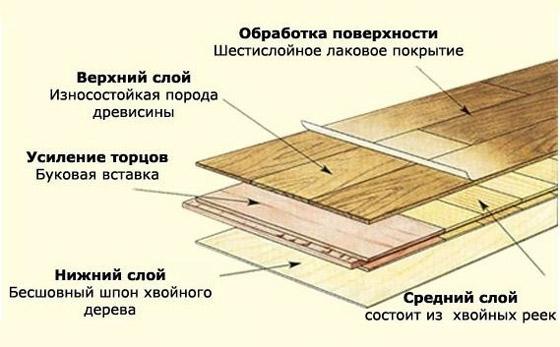 Структура деревянных полов