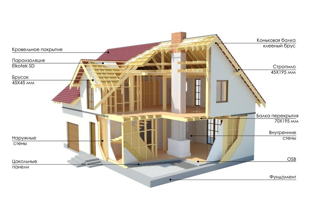 Схема проекта каркасного дома