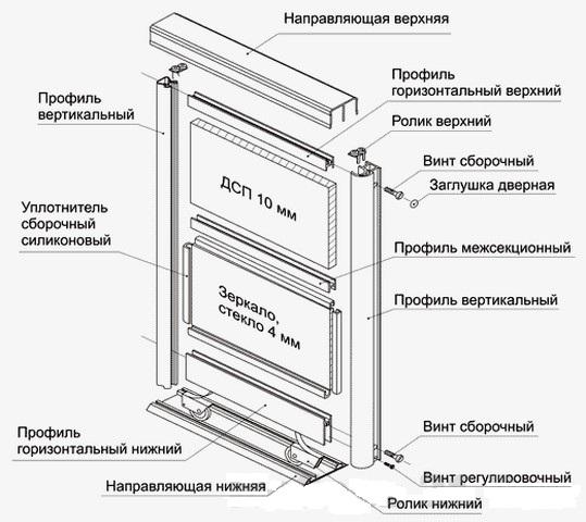 Схема сборки навесной двери