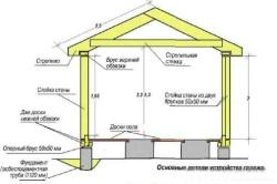 Схема устройства деревянного гаража с размерами