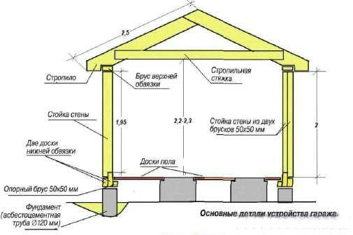 Схема устройства деревянного
