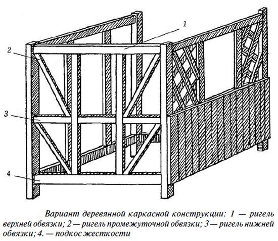 Схема устройства каркасной