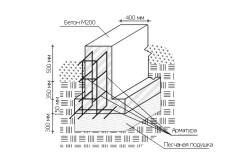 Схема ленточного фундамента для каркасного дома