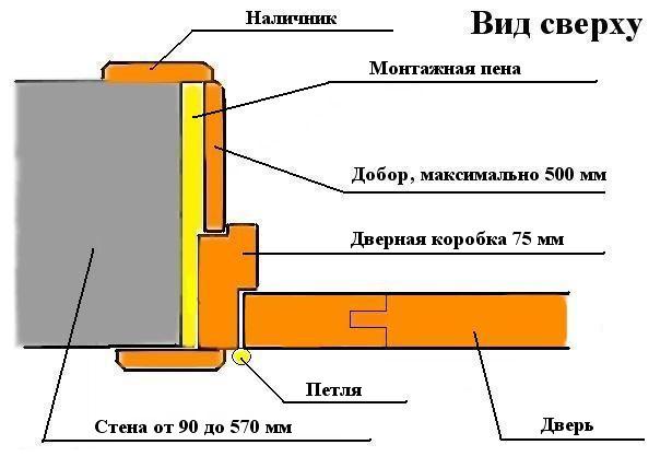 Схема монтажа деревянной двери