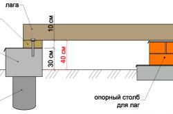 Схема монтажа лаг на грунте