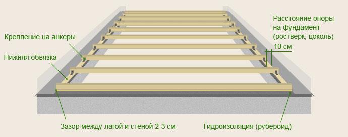 Схема монтажа деревянных лаг