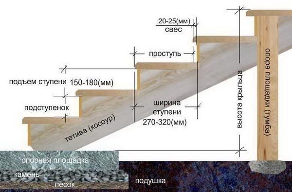 Схема обивки бетонной лестницы
