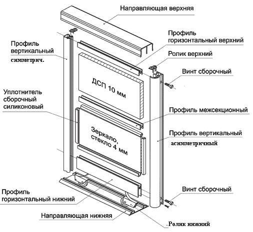 Схема сборки двери для шкафа