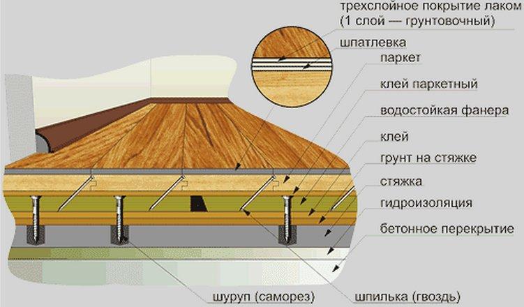 Схема стяжки деревянного пола