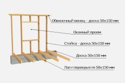 Схема устройства окна в каркасном доме