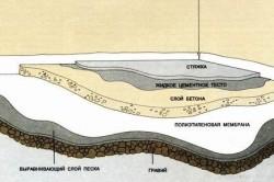 Схема выравнивания пола стяжкой