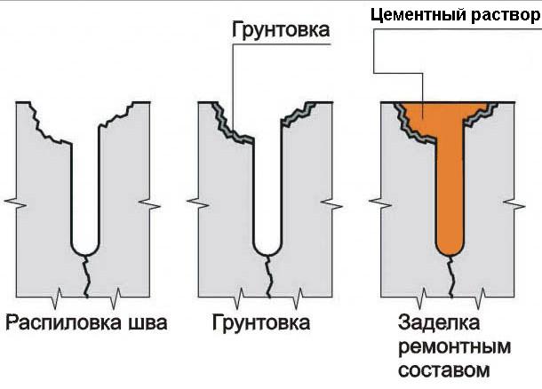 Схема заделывания трещин в