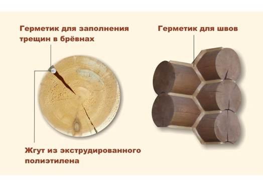 Схема заделывания трещин и