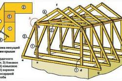 Схема несущей конструкции крыши