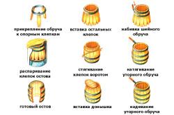 Схематичное изображение последовательности сборки бочки
