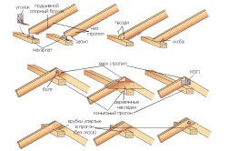 Схематичное изображение вариантов крепления стропил